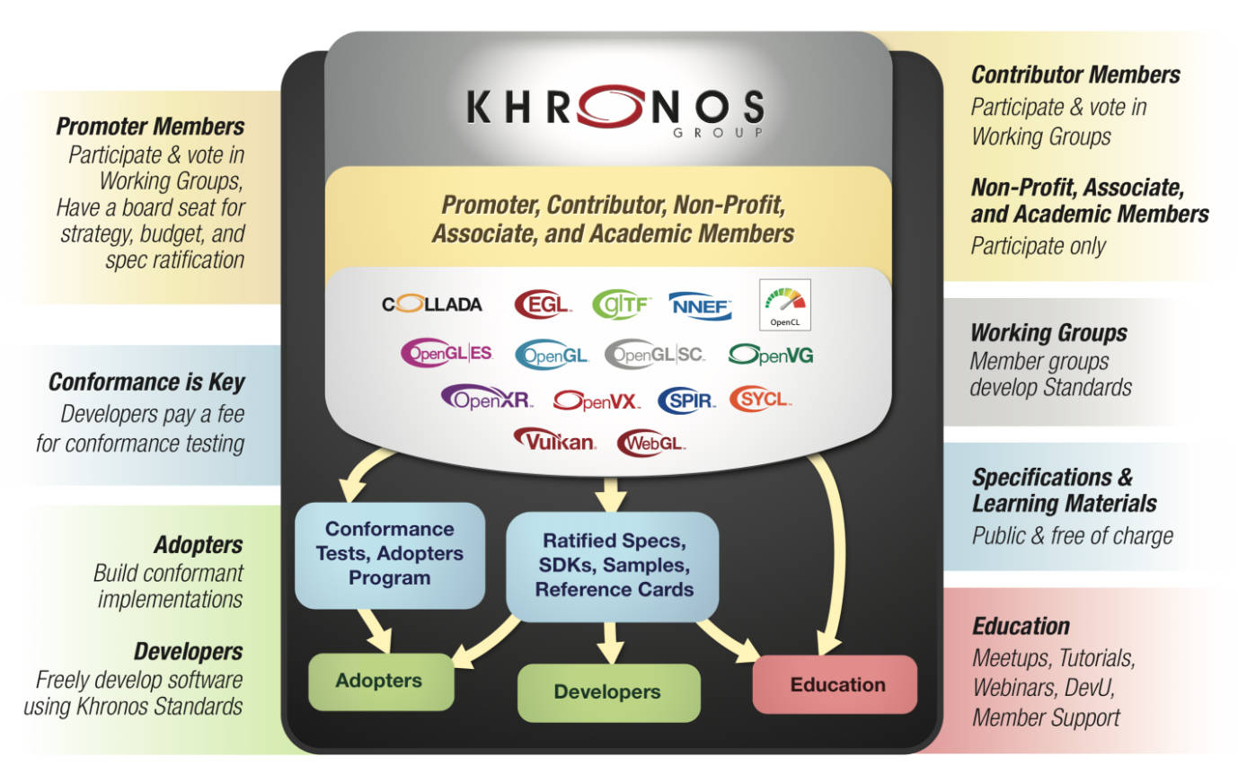 How the Khronos Group Works