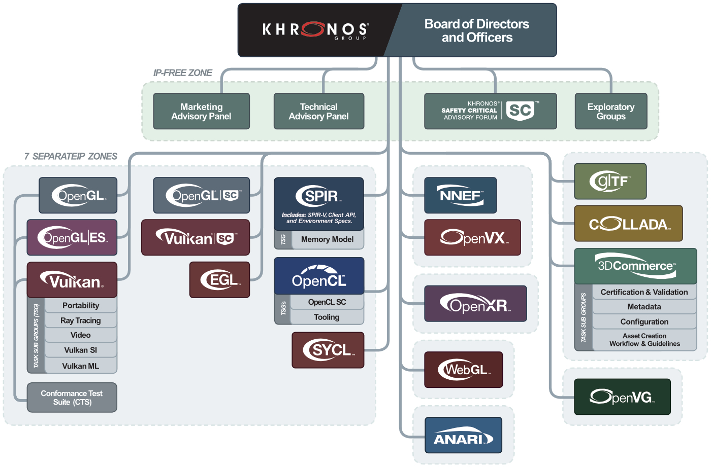 Khronos Organization Chart with 7 IP Free Zones