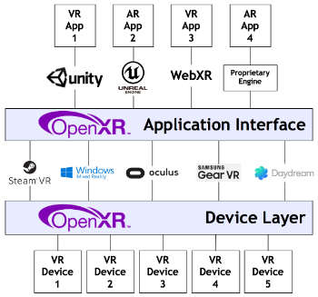 After OpenXR fragmentation diagram