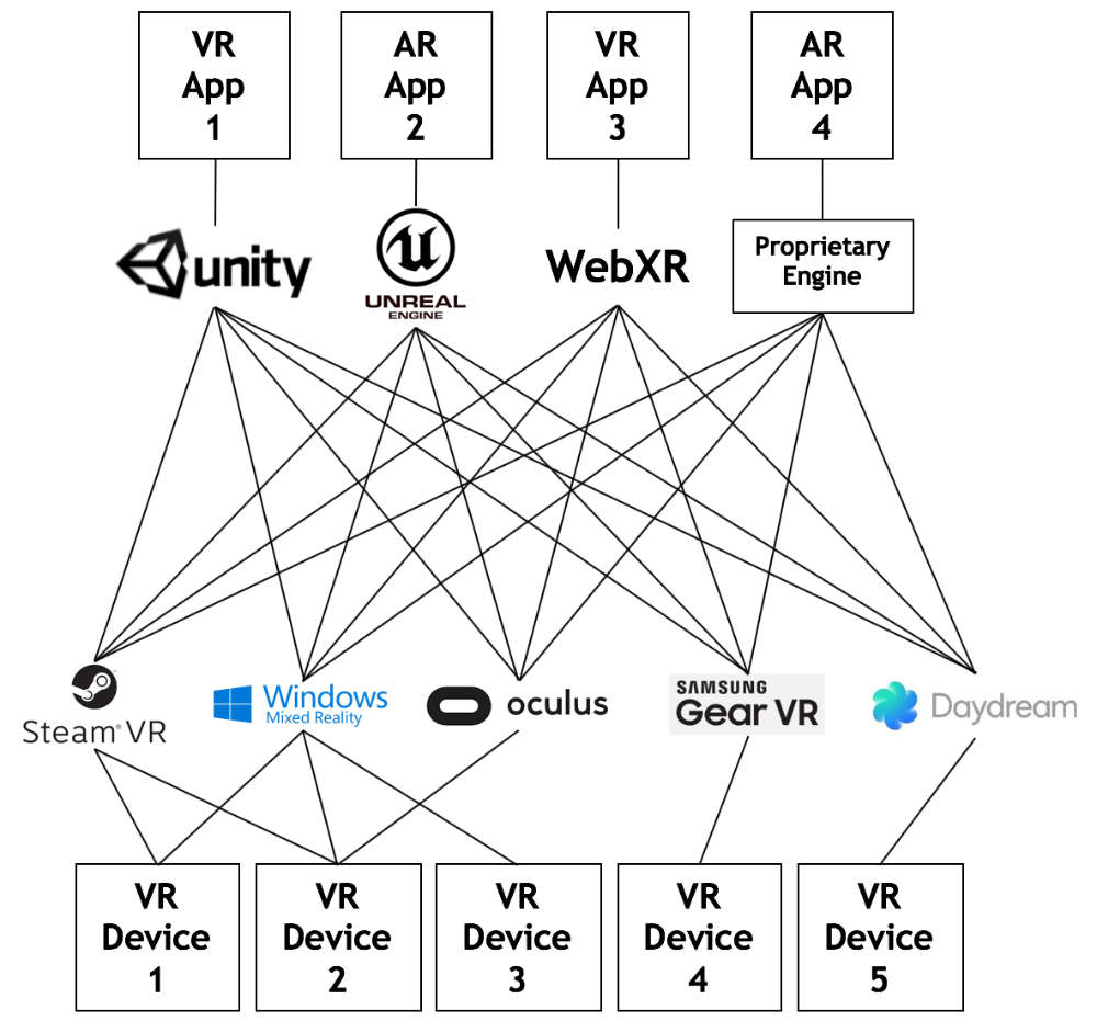 Openxr Overview The Khronos Group Inc A Diagram Of An Evolution Engines Before Fragmentation