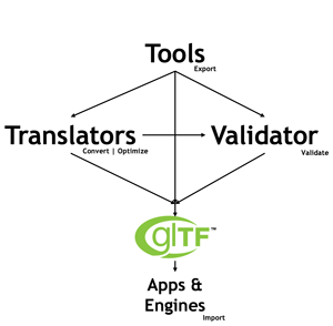 glTF Extensions