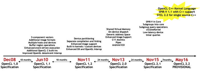 OpenCL 2.2
