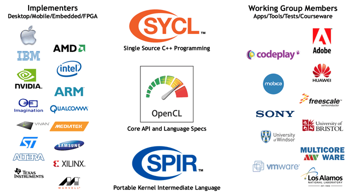 OpenCL Ecosystem