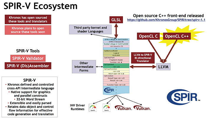 Vulkan and OpenCL will merge into a single API | Hacker News