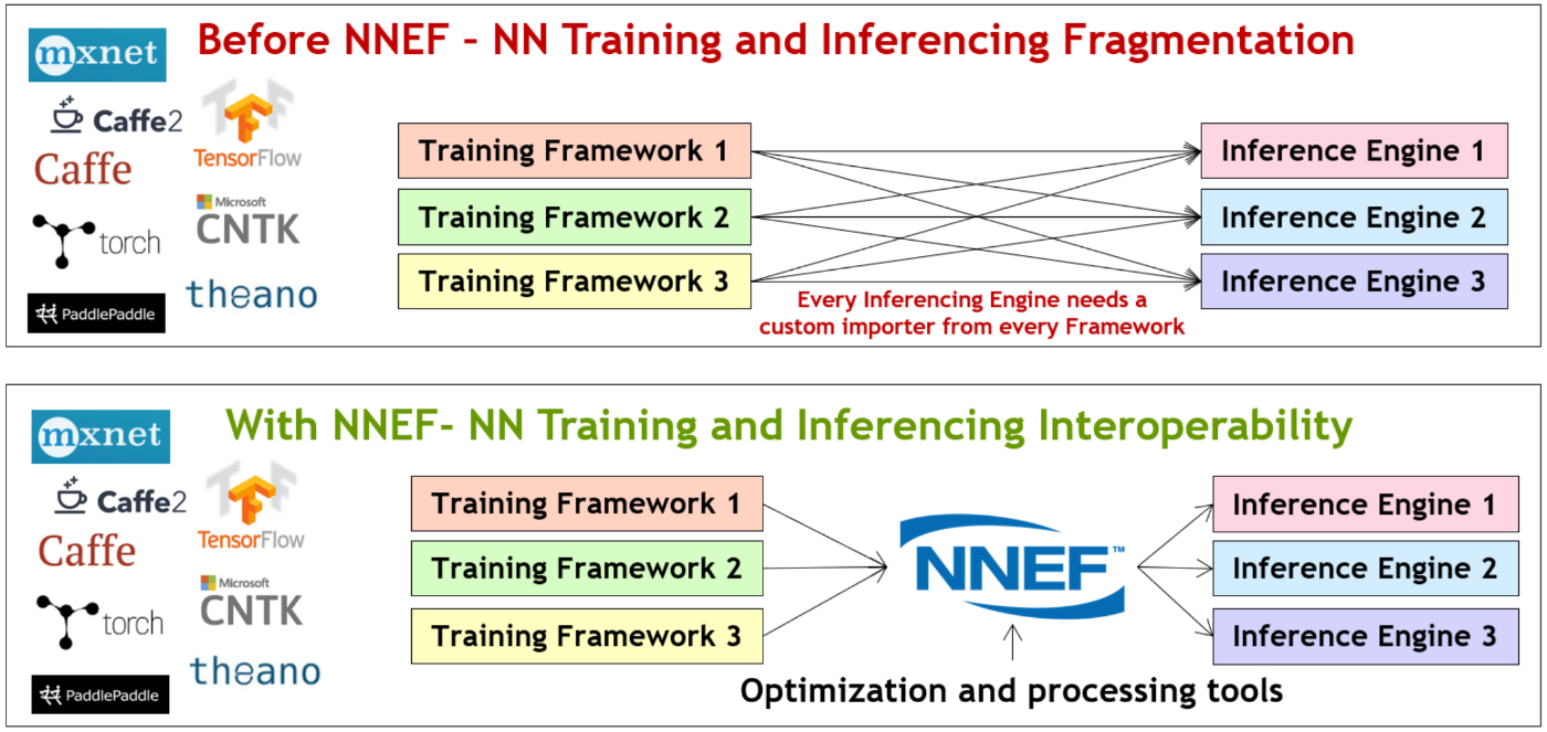 Before NNEF and with NNEF diagram