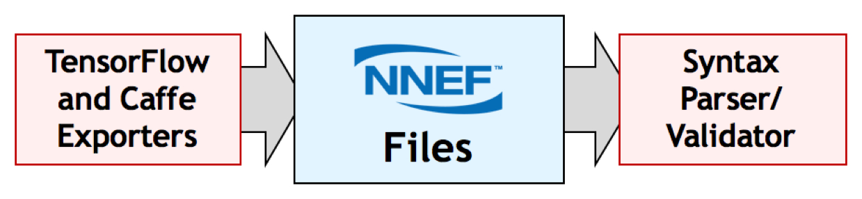 NNEF Implementations and Roadmap