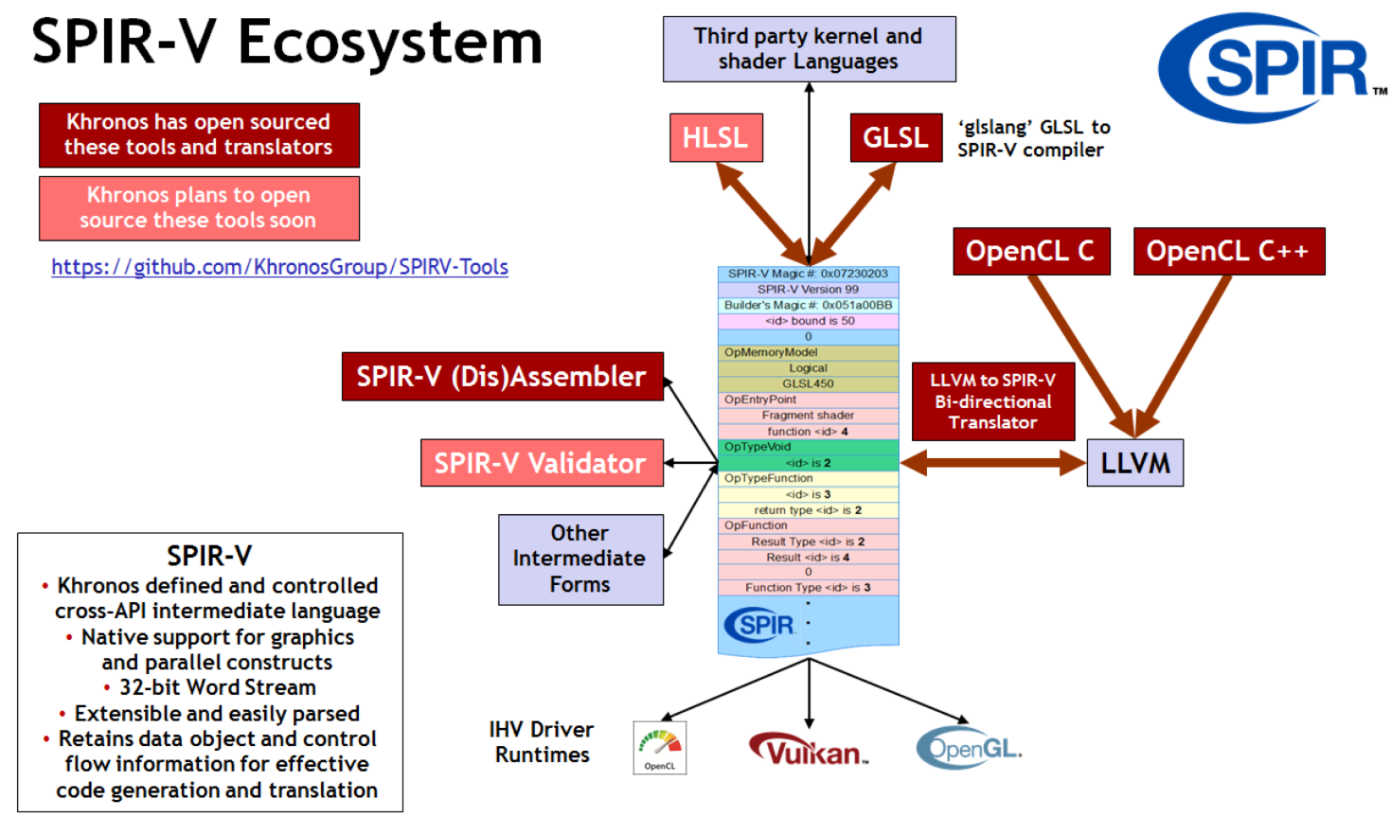 OpenCL Overview - The Khronos Group Inc