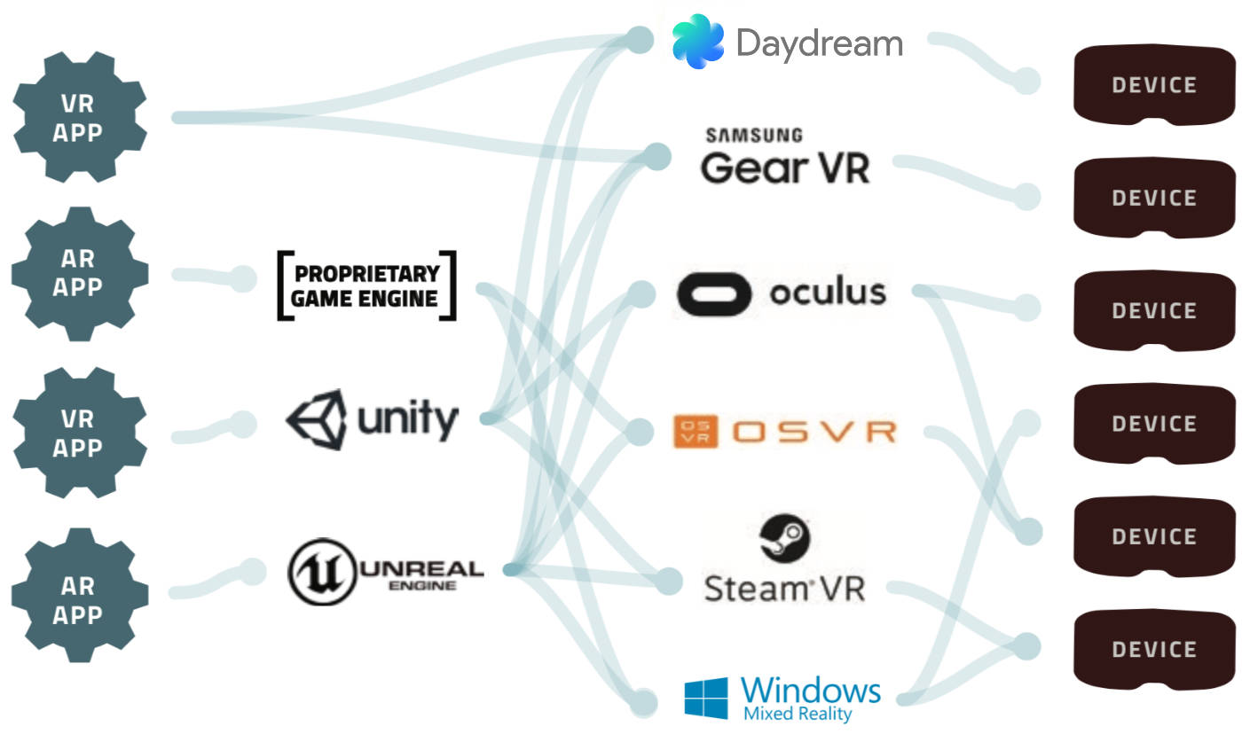 The Industry need for a Virtual Reality Standard