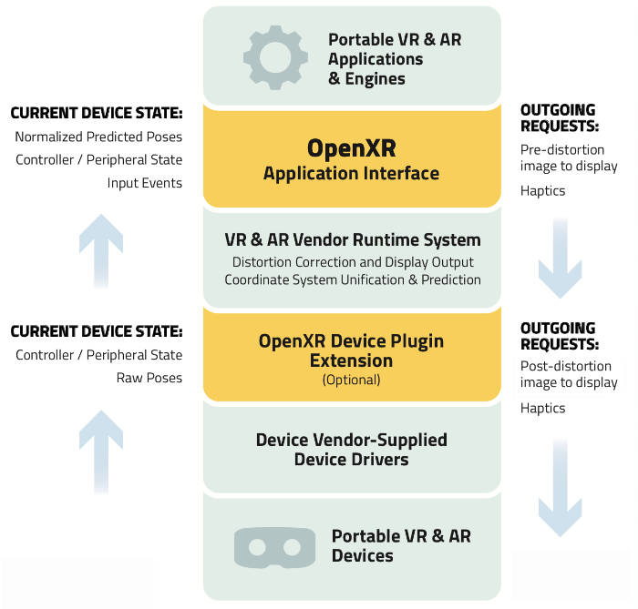 Note that the design of the OpenXR specification is in progress, and so while the above diagrams represents the design goals of the group - final details may change