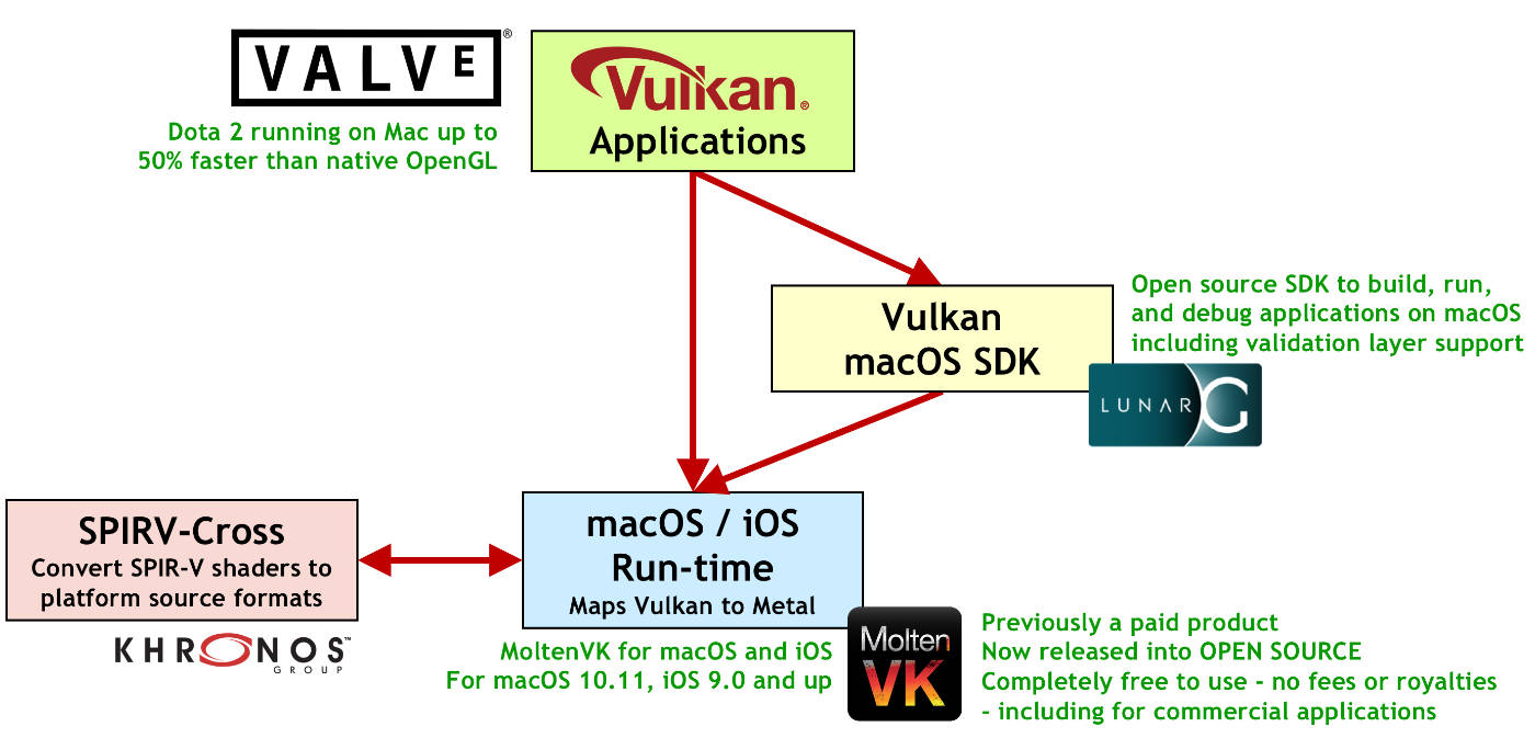 Tools and Libraries for Bringing Vulkan Applications to macOS and iOS