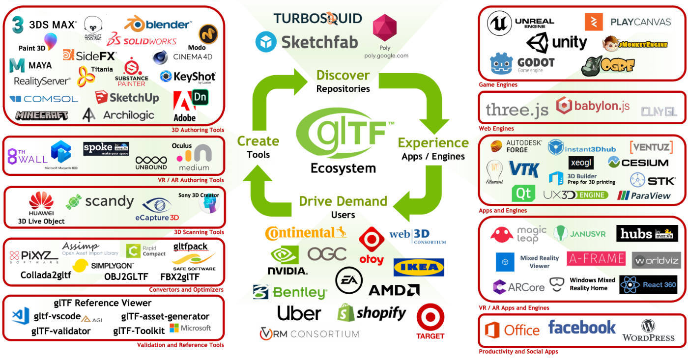 A snapshot of the rapidly growing glTF ecosystem