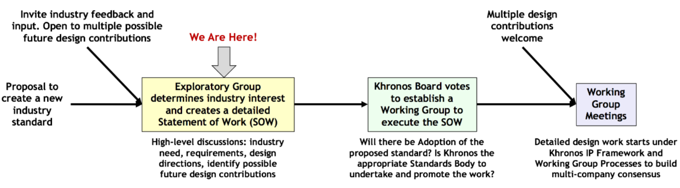 Khronos Exploratory Group Process