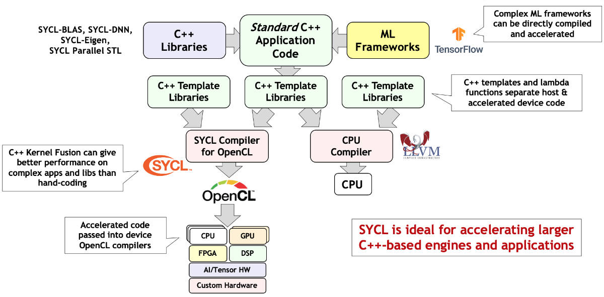 Sycl Overview The Khronos Group Inc