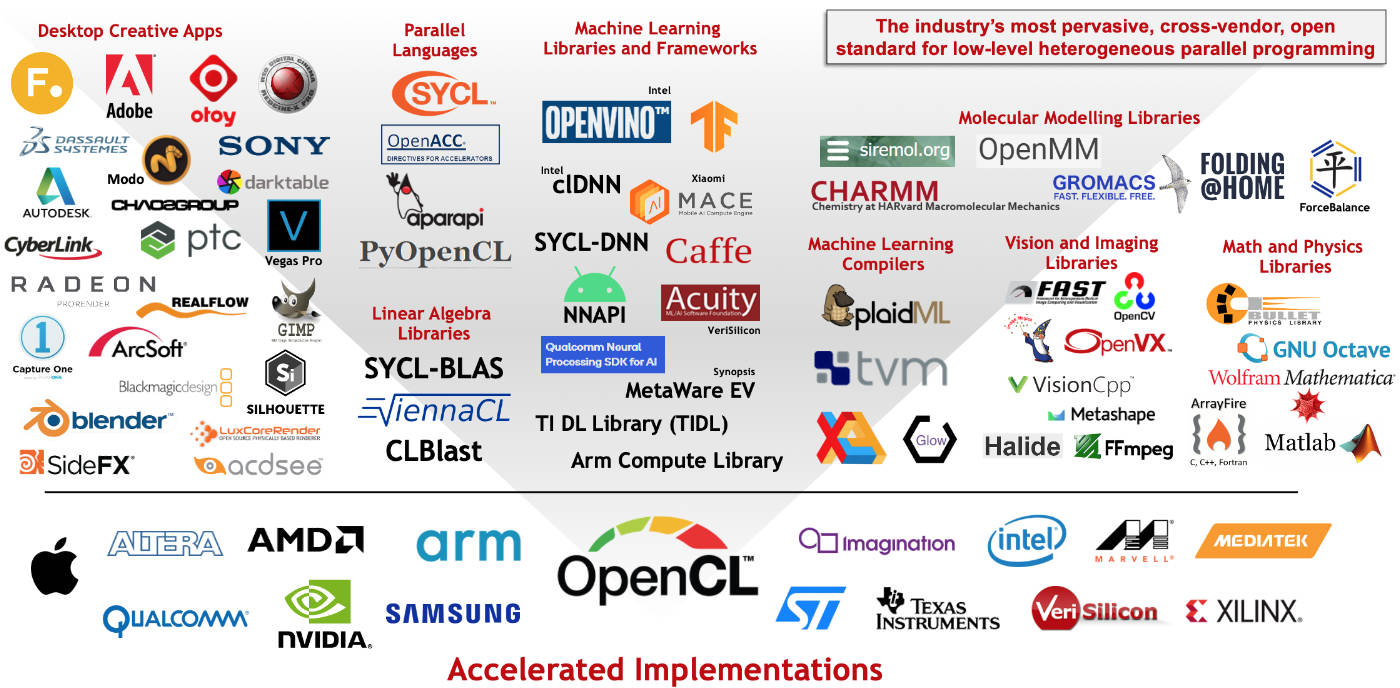 OpenCL is widely deployed and used throughout the industry