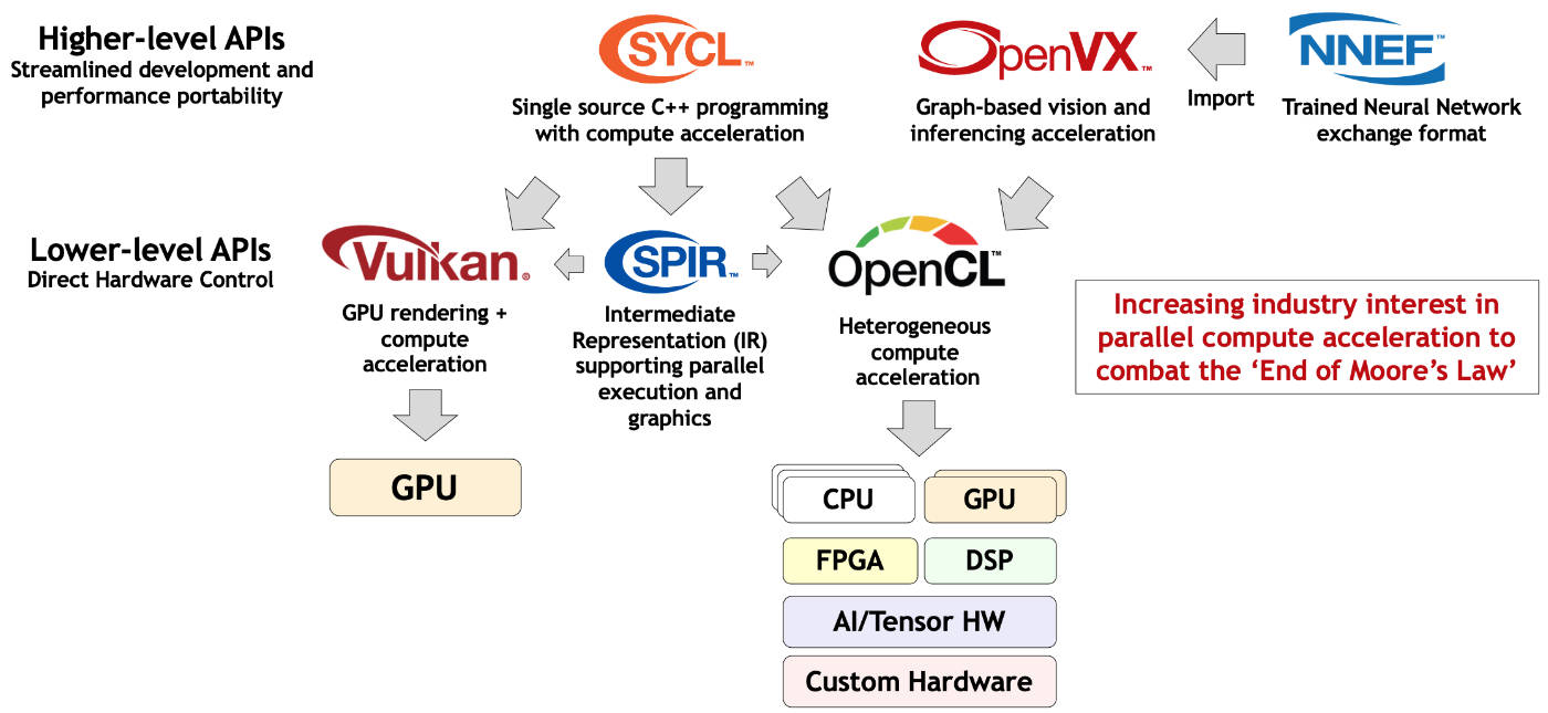How OpenCL relates to the family of Khronos acceleration standards