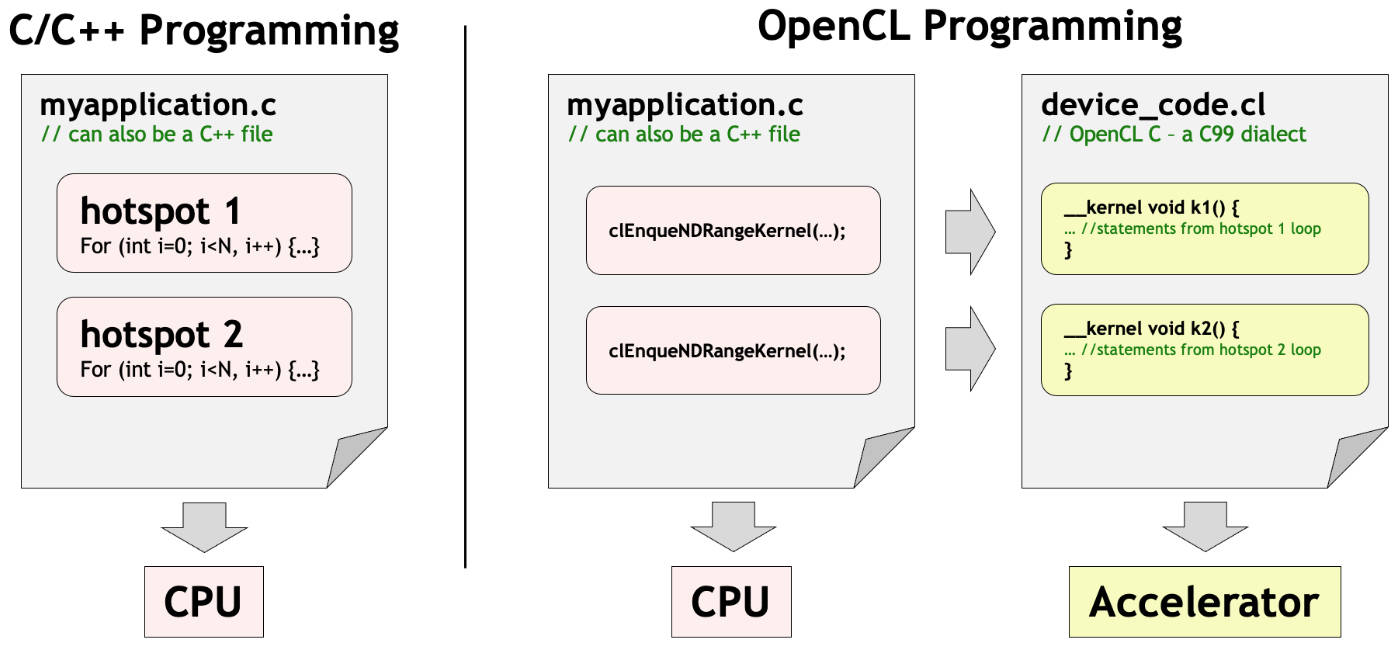 Traditional vs OpenCL programming paradigm