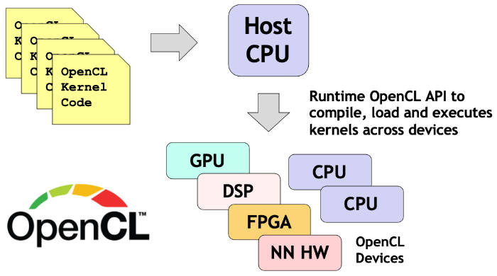 How OpenCL applications are programmed