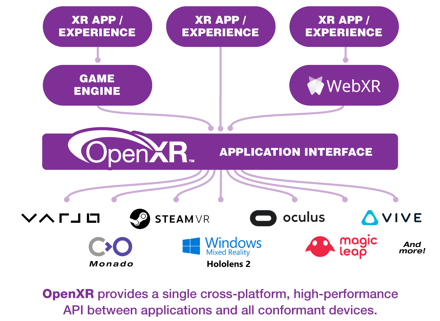 Graphic showing landscape after OpenXR