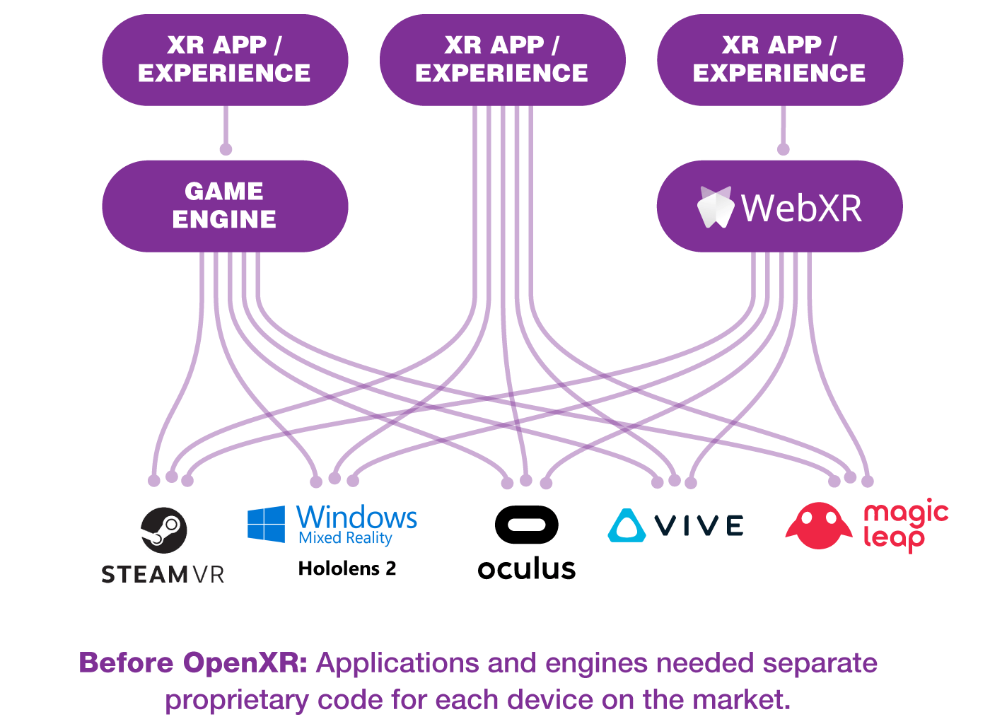 Graphic showing fragmentation before OpenXR