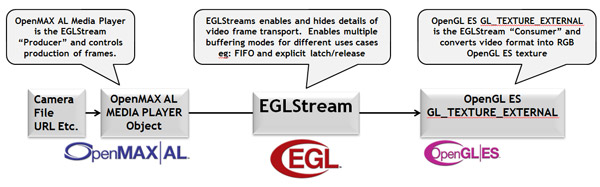 The Eglstreams Extension Provides A Ful But Easily Programmed Api To Control How Stream Of Images Flow Between Khronos Apis Enable Advanced