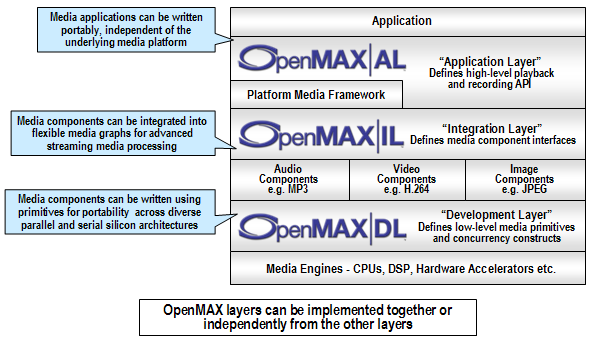 OpenMAX Portability Library