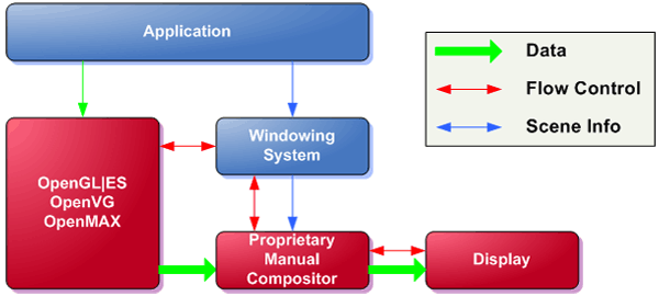 Figure 2 - OpenWF Non-optimized control-path