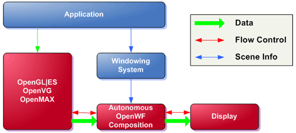Figure 3 - Optimized control-path