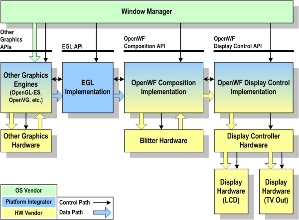 Figure 4 - A typical system based on OpenWF Composition and OpenWF Display Control