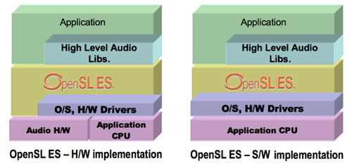 where OpenSL ES fits in the developer world