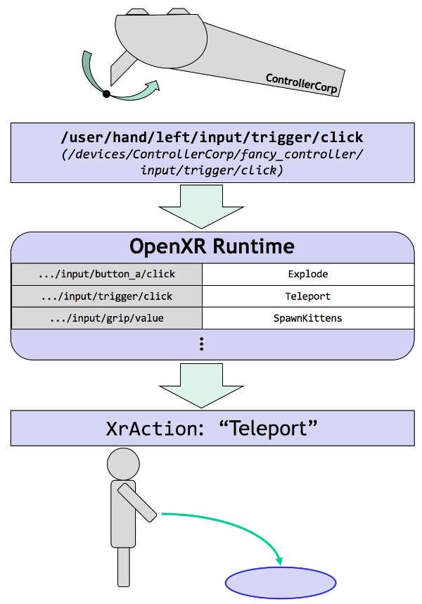 Diagram showing OpenXR Input abstraction