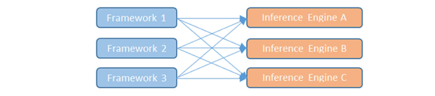 Figure 1. Neural Network Ecosystem Fragmentation