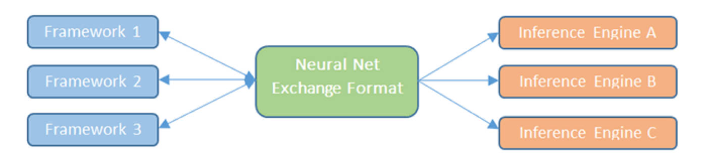 Figure 2. Neural Network Exchange Format - NNEF