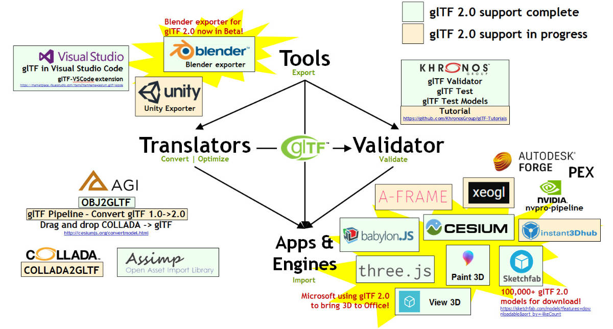 The glTF Ecosystem showing the rapid transition to glTF 2.0