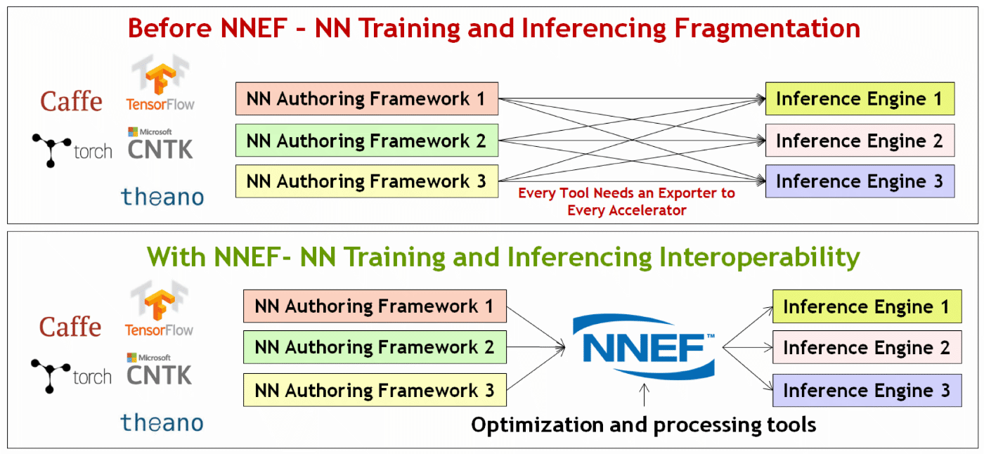 This is what Khronos NNEF is aiming to be