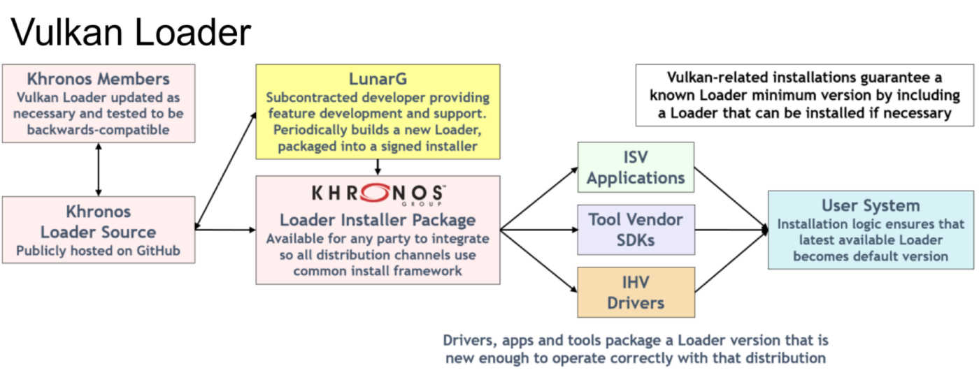 Vulkan Runtime and Loader Security on Windows OS - The Khronos Group Inc