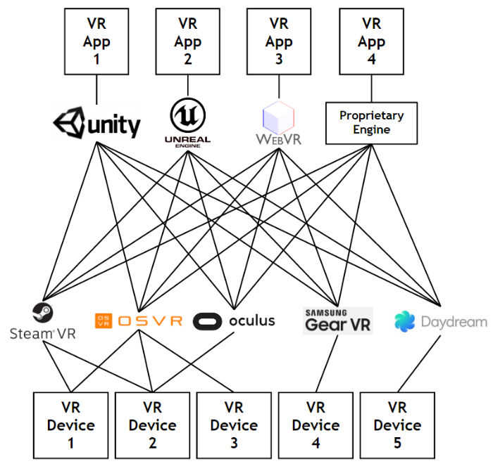 Figure 1. VR Industry Fragmentation before standardization