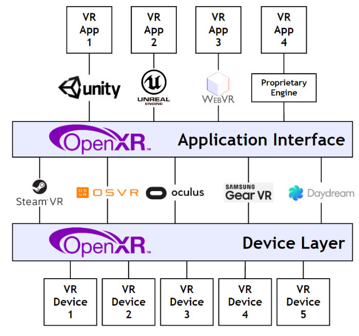 Figure 2. OpenXR enables a diversity of content and devices to easily reach consumers