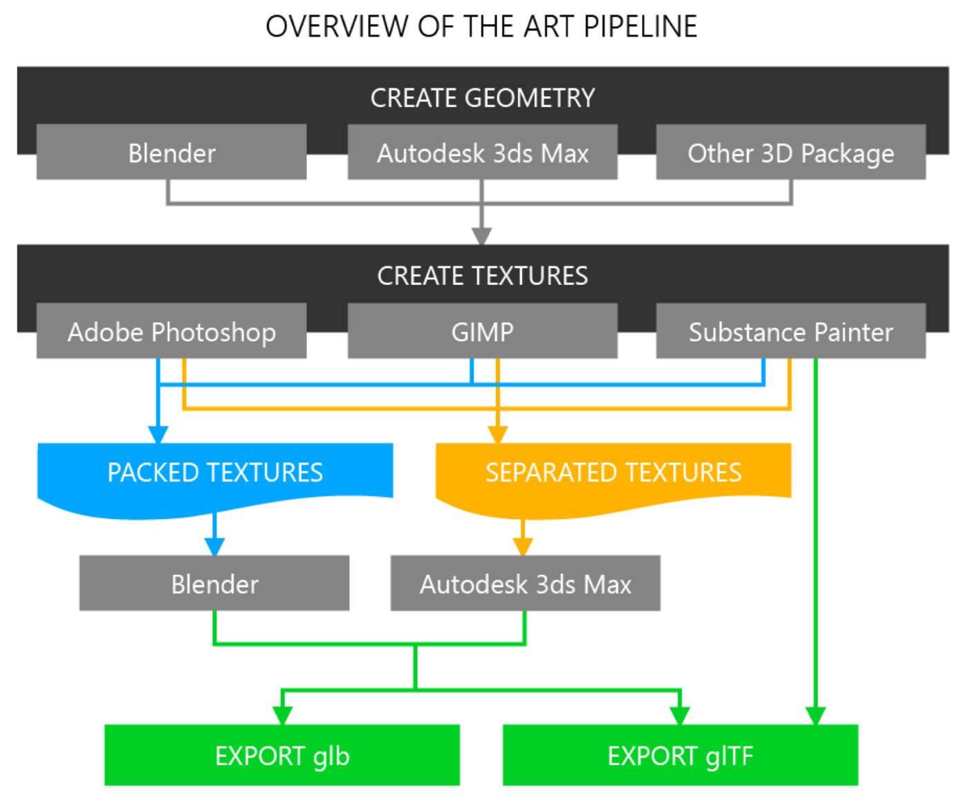Art Pipeline for glTF - The Khronos Group Inc