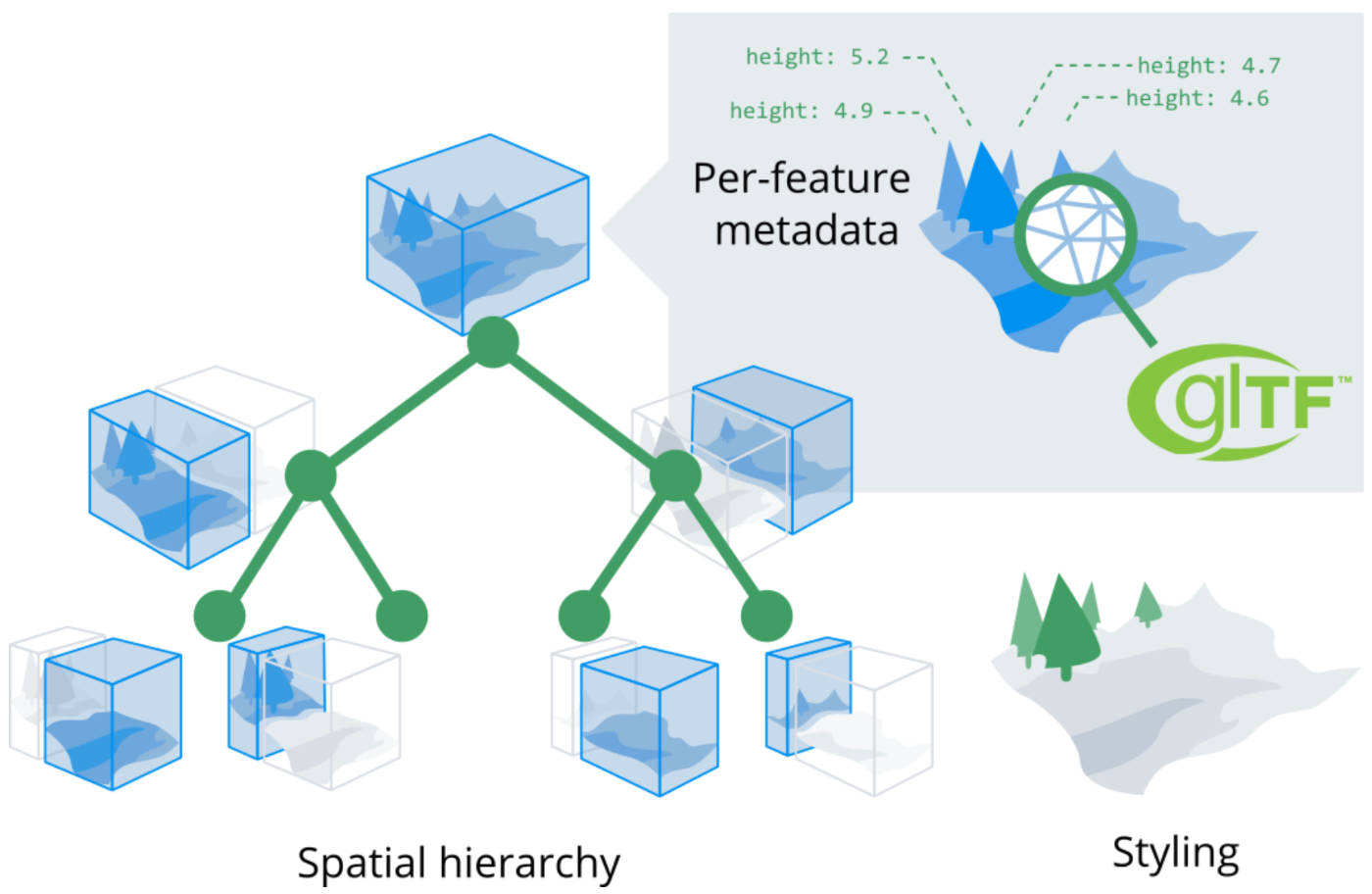 Spatial Styling and Hierarchy graphic