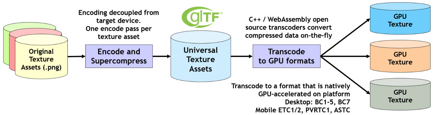 Basis Universal technology is being proposed to enable Universal Texture Assets in glTF
