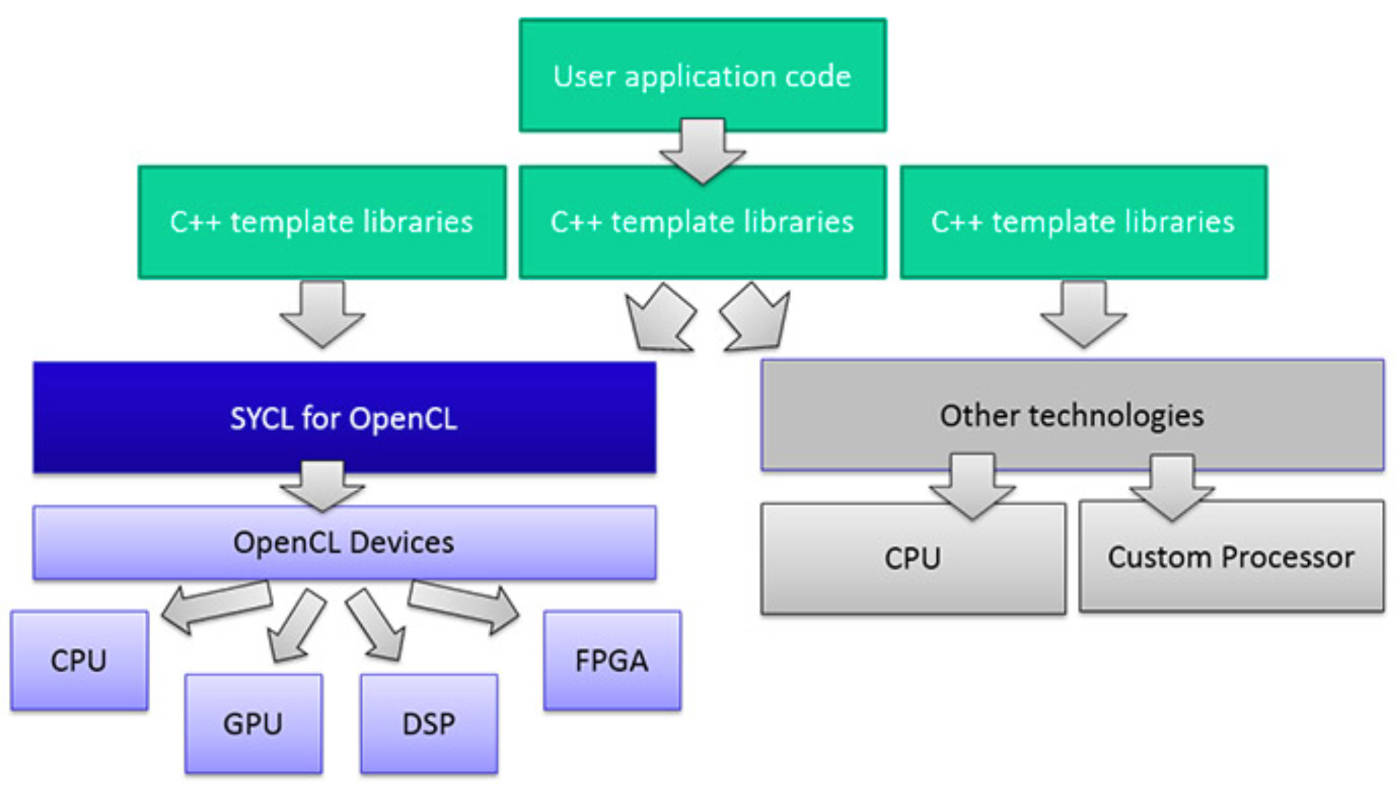 Khronos' OpenCL, SYCL, and SPIR-V Standards Find Growing Synergy