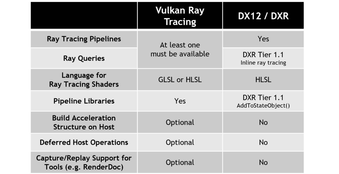 Comparing Vulkan Ray Tracing and DXR