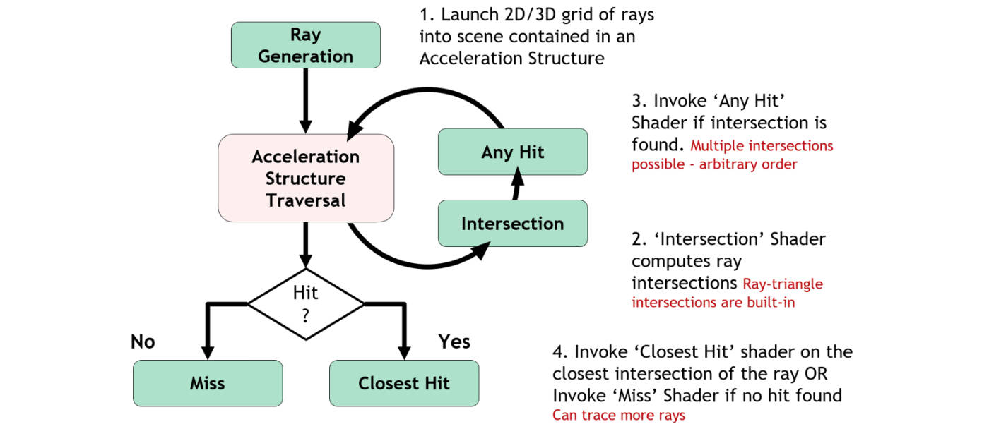 Ray tracing pipelines