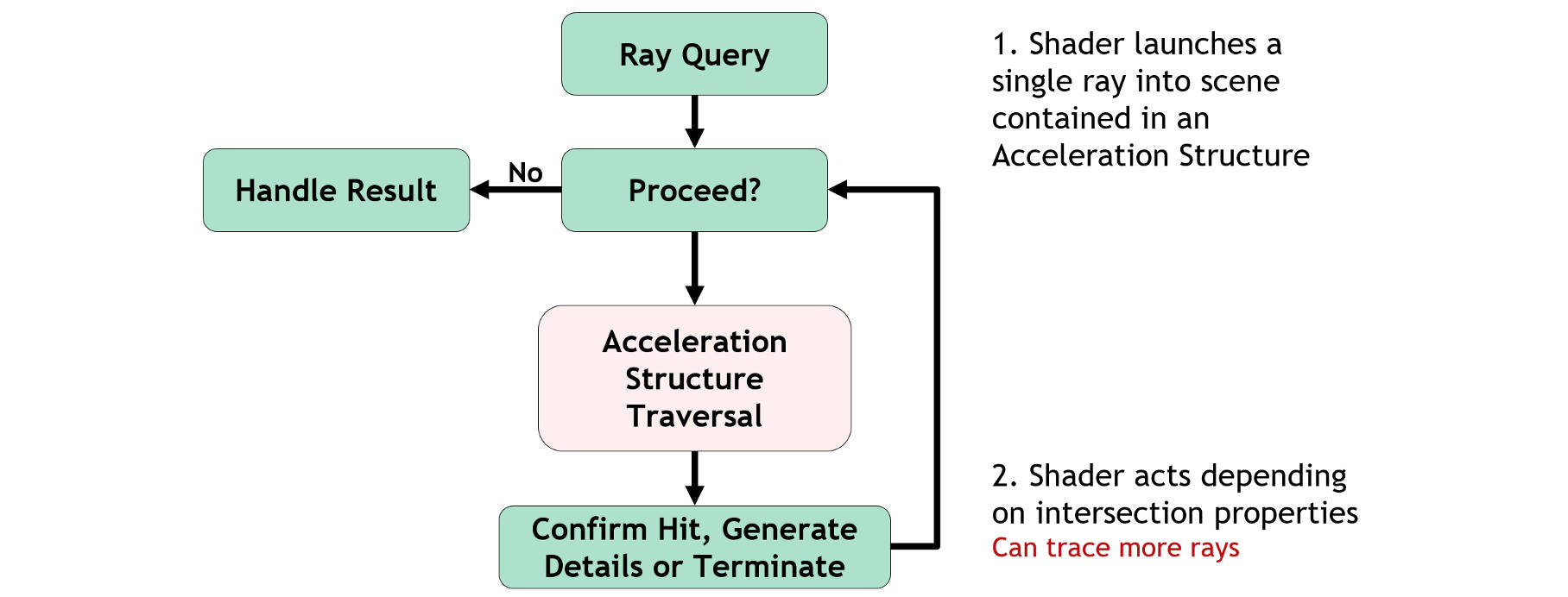 Ray Queries