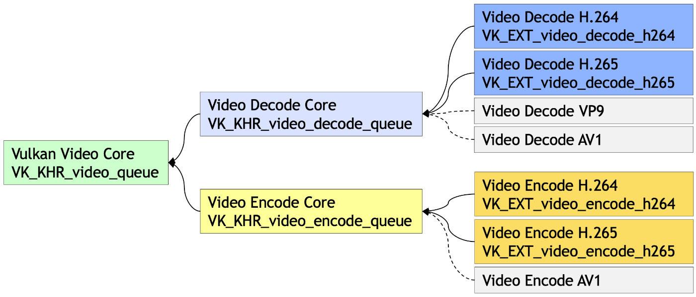 An Introduction to Vulkan Video - The Khronos Group Inc