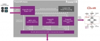 Introducing the PowerVR Series2 'Raptor' ISP architecture for OpenVX-enabled systems