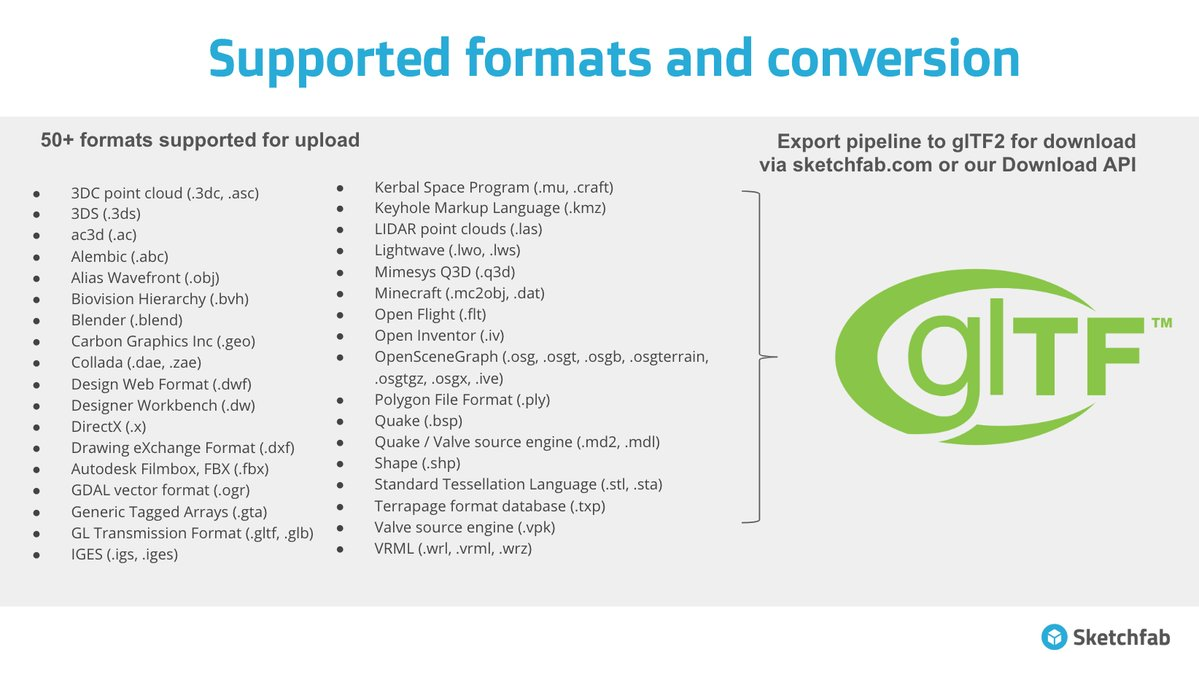Chart showing 50+ formats Sketchfab can convert from