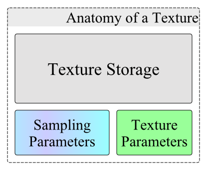 Anatomy of a Texture