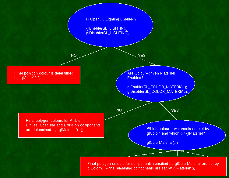 Opengl lighting flowchart.png