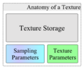 Anatomy of a Texture.png